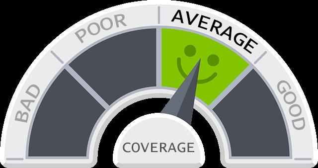 Average insurance coverage