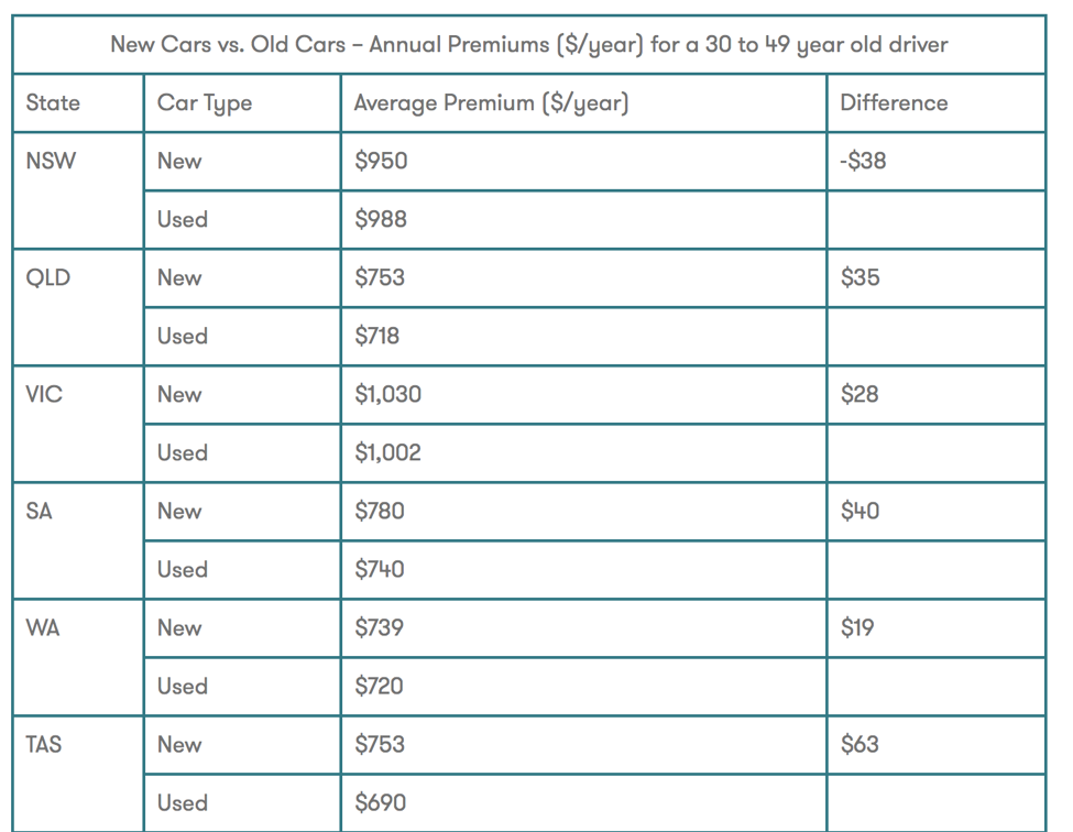 Car Insurance Costs by State